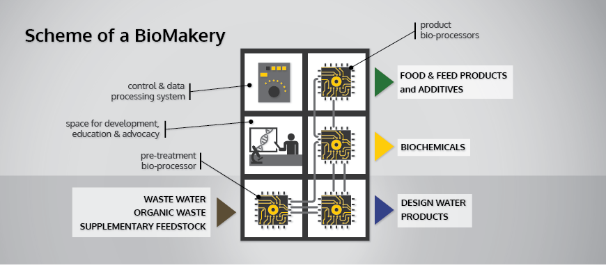 "Biopolus, HD en Park concepts gaan ""living factories"" maken"